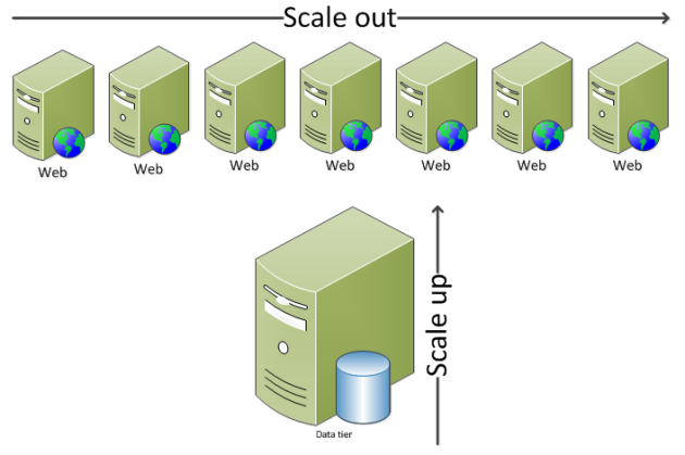 Data tier vs web tier