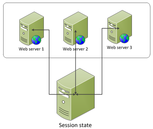 .net session state