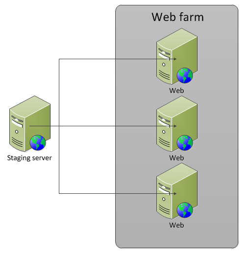 Staging server