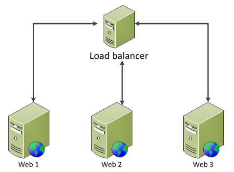 Web farms basic diagram