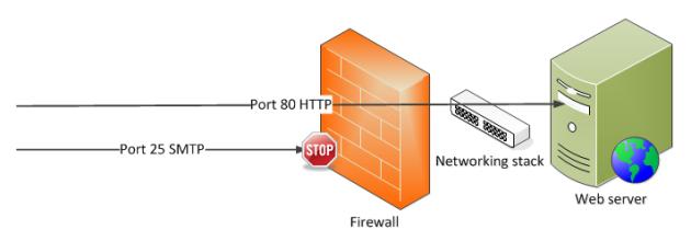 Firewall stop