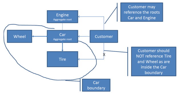 Car aggregate root