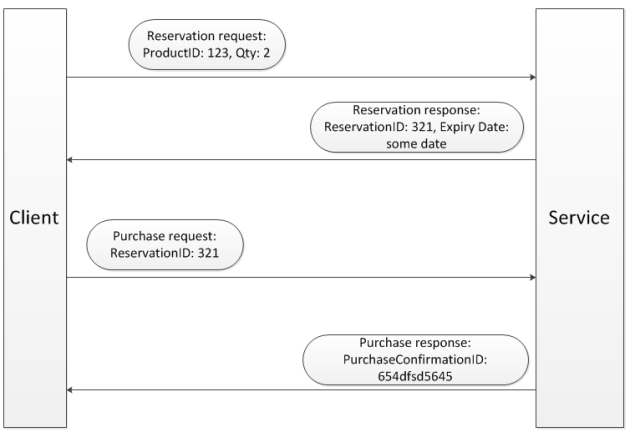 Reservation pattern flow