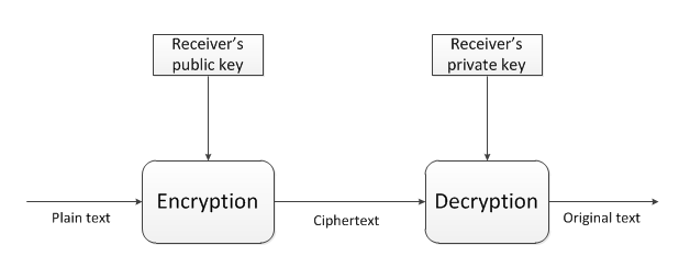 Introduction to asymmetric encryption in cryptography asymmetric algorithm flow ccuart Gallery