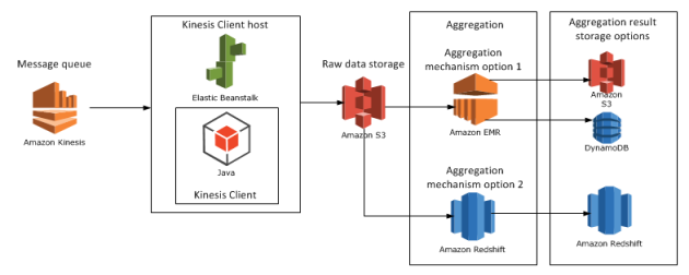 Amazon Big Data Diagram with aggregation result storage