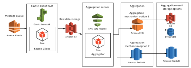 Amazon Big Data Diagram with Amazon Data Pipeline