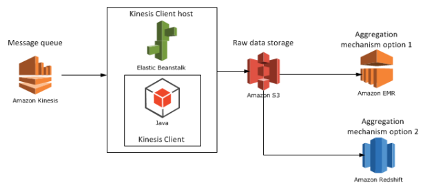 Amazon Big Data Diagram with RedShift
