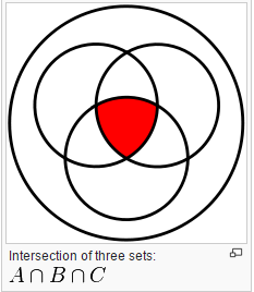 Intersection of sets example