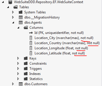 Not null logic applied to overall database context