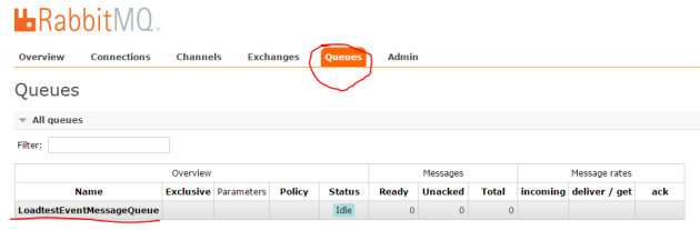 Loadtest event message queue created in RabbitMq