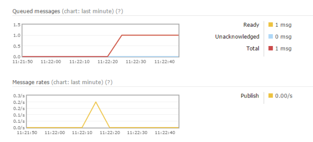 Message rate registered in RabbitMq