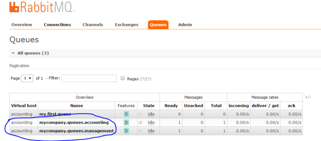 Fanout queues visible in RabbitMq management GUI