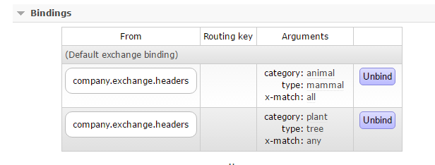 Queue bound to RabbitMq exchange through various headers
