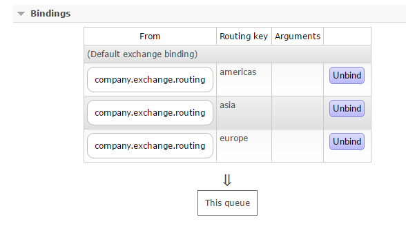 Single queue with multiple routing keys attached to same exchange RabbitMq