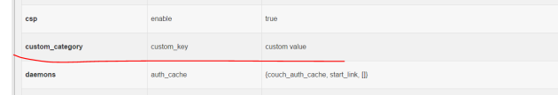 Config value successfully inserted proof by Fauxton in CouchDB